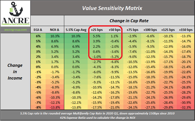 Value Sensitivity Matrix